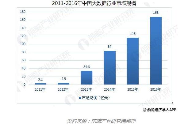 中国大数据行业发展前景 行业政策不断利好